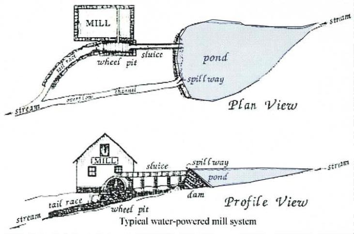 mill-diagram