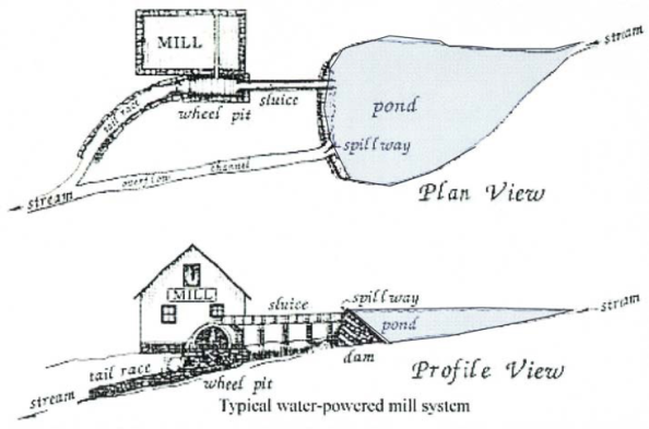 mill-diagram
